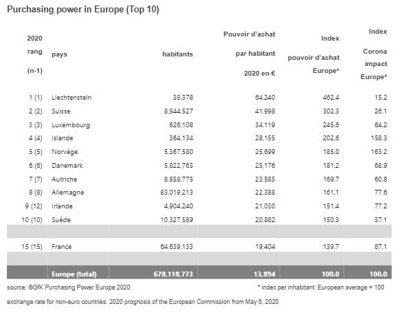 Pouvoir d'achat par habitant en Europe