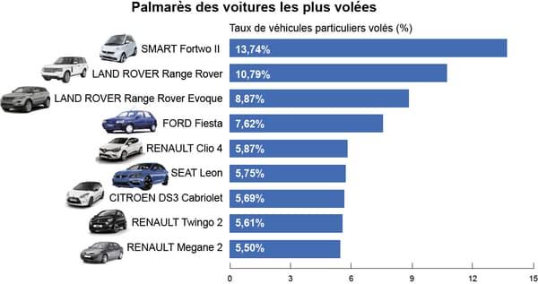 Le top 10 des voitures les plus volées en France