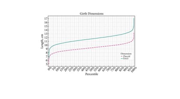 Le nomogramme publié dans BJU International montre le pourcentage d'hommes ayant un sexe dont la taille est supérieure à une certaine longueur, au repos et en érection.