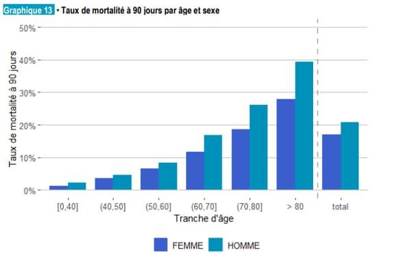 Taux de mortalité par âge et sexe de personnes hospitalisées pour Covid-19 du 1er mars au 15 juin
