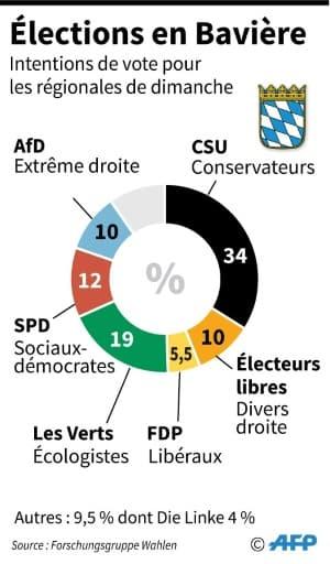Elections en Bavière