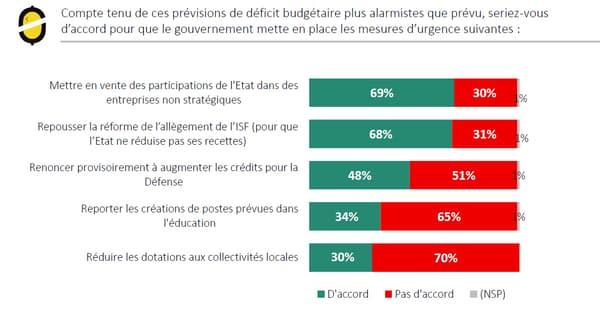 Les Français majoritairement favorables à la vente de certaines participations de l'État