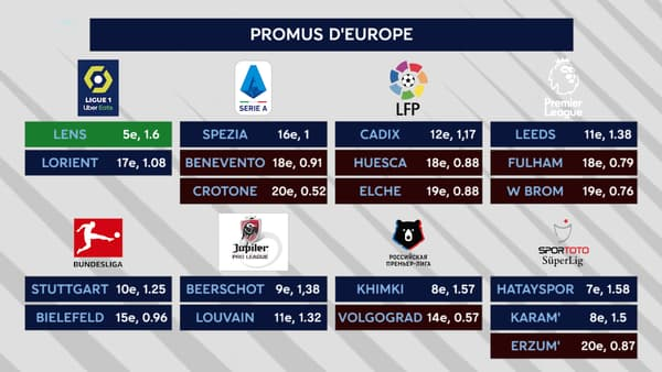 Les promus d'Europe, moins le Portugal et l'Ukraine