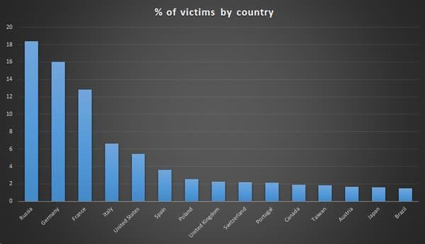 Répartition géographique des victimes de l'attaque, clientes de Kaspersky