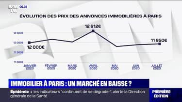 Immobilier à Paris: pourquoi les prix sont-ils légèrement en baisse?