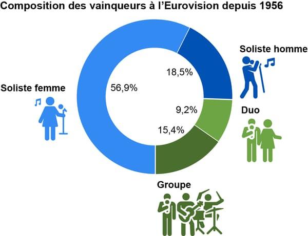 eurovision infographie