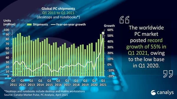 Ventes mondiales de PC depuis 2011