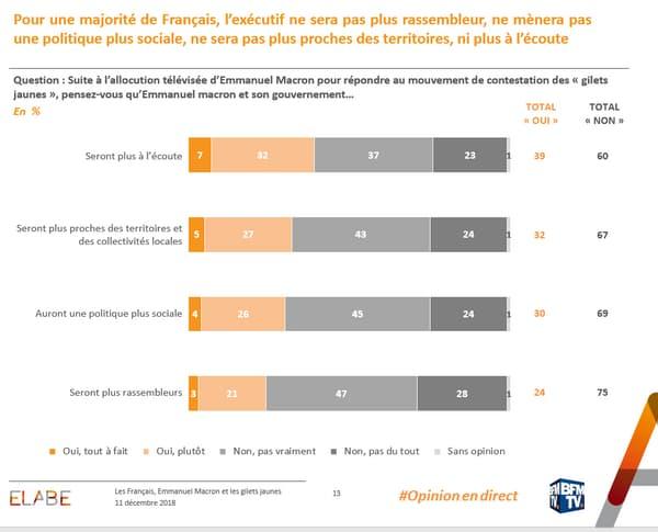 60% des sondés ne croient pas à la promesse d'Emmanuel Macron d'être plus à l'écoute du peuple.