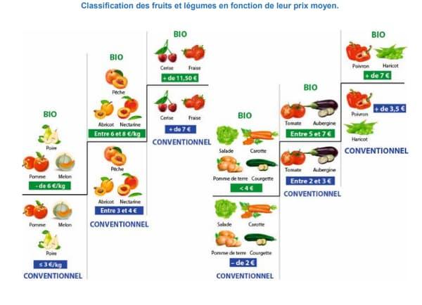 Classification des fruits et légumes en fonction de leur prix moyen