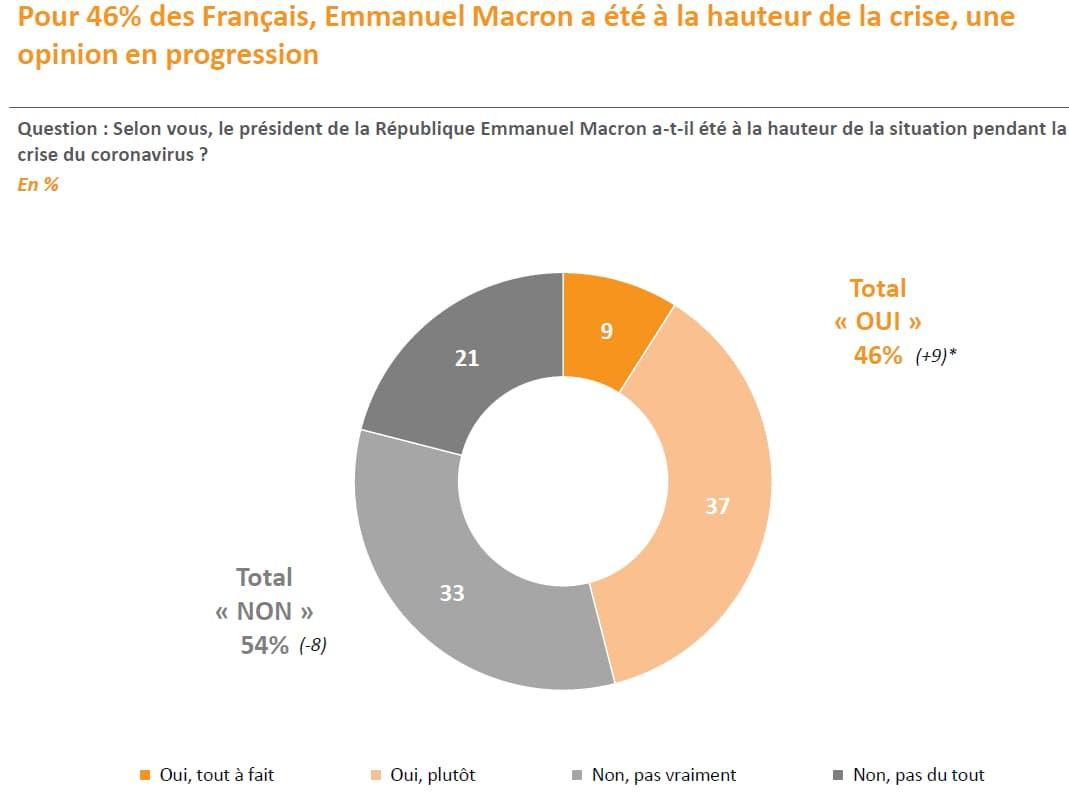 SONDAGE BFMTV - 53% des Français qui ont écouté l'allocution d'Emmanuel Macron ne l'ont pas trouvé convaincant