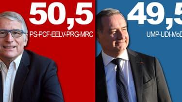 Les candidats socialistes et UMP sont au coude à coude à Toulouse.