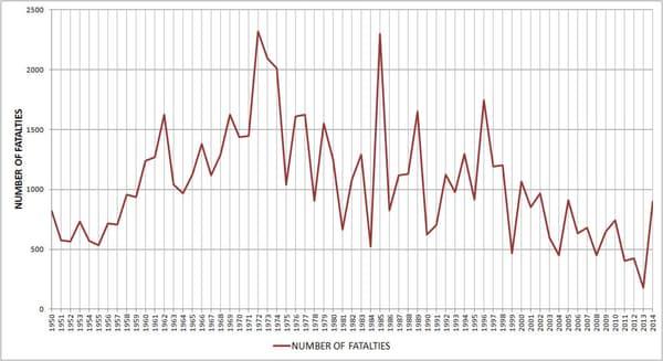 Evolution du nombre de tués dans des crashs d'avions transportant 19 personnes ou plus.