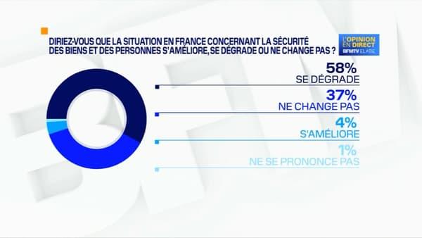 Une majorité de Français considère que la situation sécuritaire se dégrade, selon un sondage Elabe pour BFMTV diffusé le 31 août 2020.