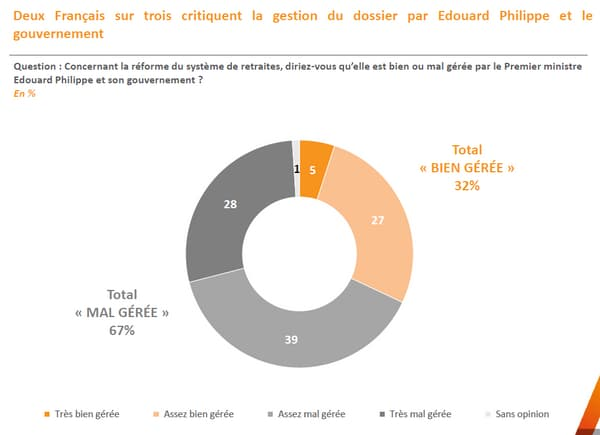 Sondage BFMTV - Réforme des retraites: 2 Français sur 3 critiquent la gestion du dossier par Édouard Philippe et le gouvernement