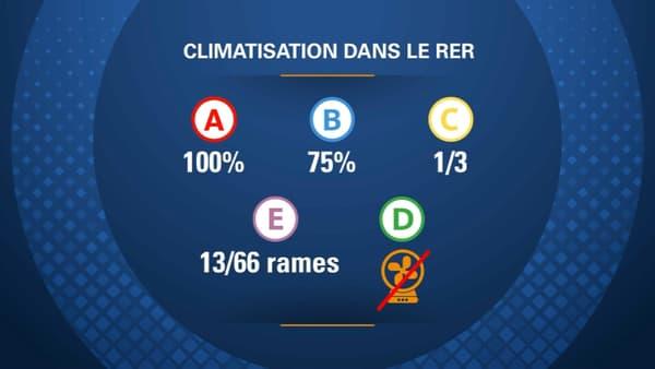 Climatisation dans le RER.