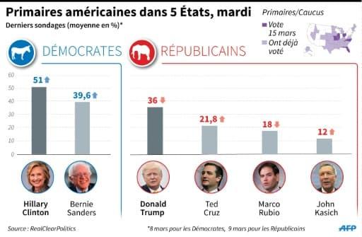 Primaires américaines : sondages