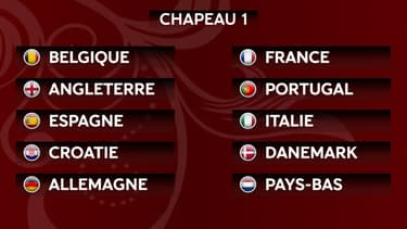 Mondial 2022 : Les chapeaux des éliminatoires en Europe, les adversaires potentiels de la France