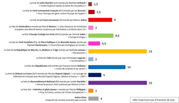 Sondage BFMTV - Elections européennes: les listes LaREM et RN en tête des intentions de vote