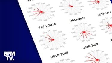 Infographie sur les épidémies de grippe depuis 2012