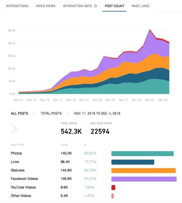 Le nombre de publications sur les 148 groupes étudiés.