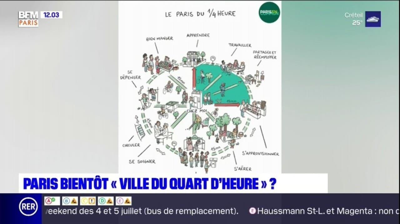 """Paris: qu'est-ce-que le projet de la """"ville du quart d'heure"""" que veut lancer Anne Hidalgo?"""