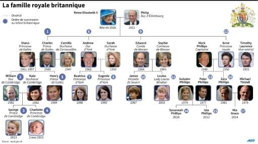Arbre généalogique des Windsor avec ordre de succession au trône