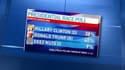 Derrière les candidats classiques, Deez Nuts a affolé les sondages, mercredi, aux Etats-Unis.