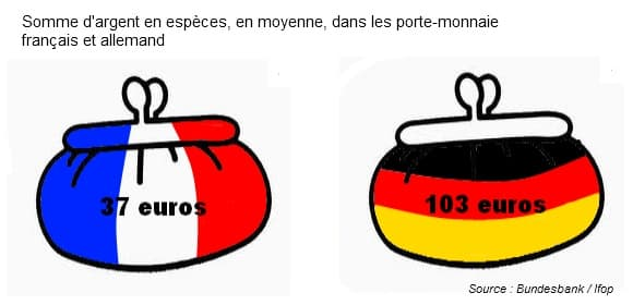 Les Allemands ont en moyenne 103 euros en espèce dans leur porte-monnaie, contre seulement 37 euros pour les Français.