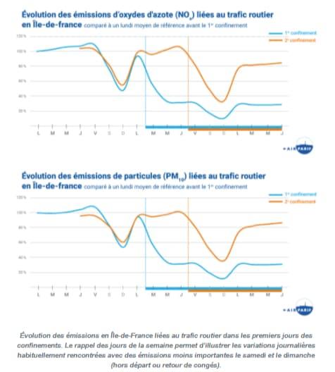 La qualité de l'air en légère amélioration depuis l'entrée en vigueur du deuxième confinement en île-de-France.