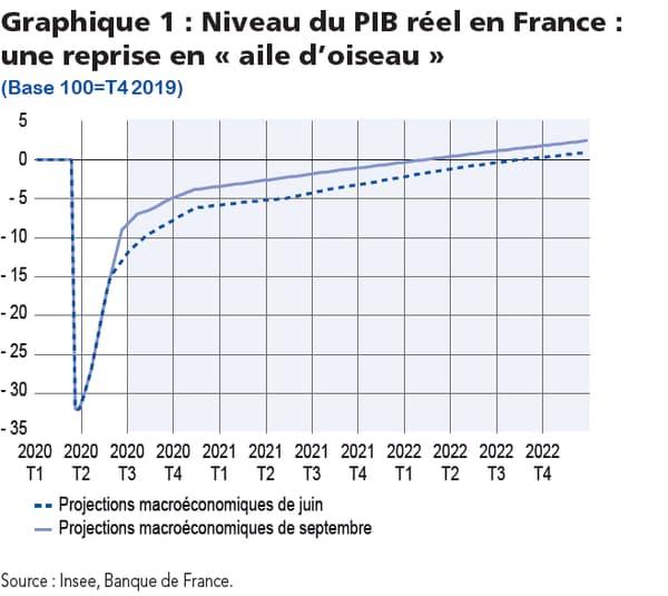 La Banque de France plus optimiste pour la croissance française