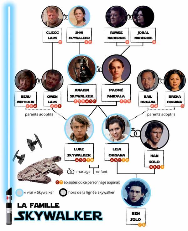 L'arbre généalogique des Skywalker.