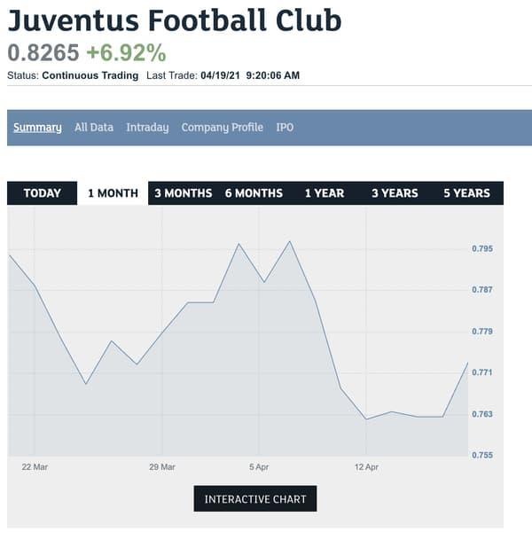 L'action de la Juve a bondi après la création de la Super League