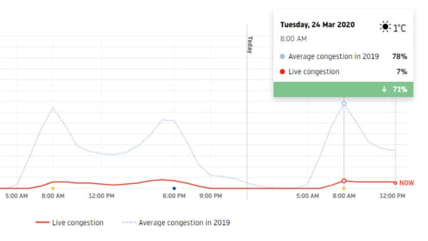 Traffic Index