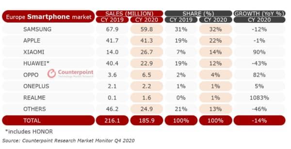 Ventes de smartphones en Europe en 2020 980306 - Smartphones: in Europe, who benefits from the rout of Huawei?  - BFMTV