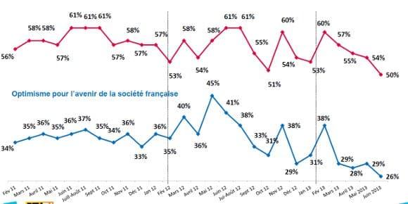 Les Français montrent plus d'optimisme à titre personnel qu'en ce qui concerne l'évolution de la société, mais les deux sont en baisse.