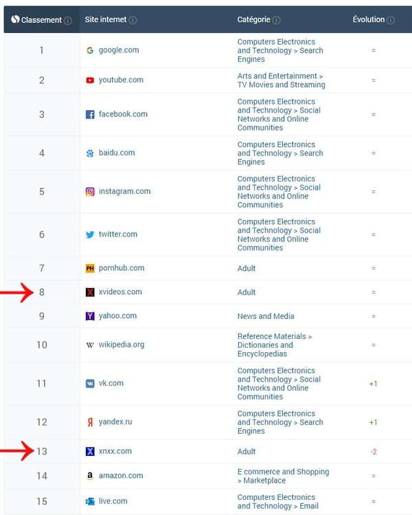 Classement sites web
