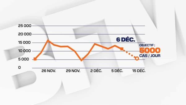 Le nombre de nouvelles contaminations stagne depuis la début décembre.