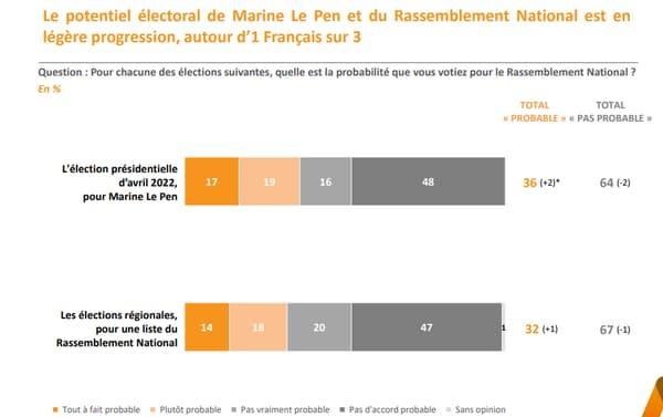 Le potentiel électoral de Marine Le Pen en hausse.