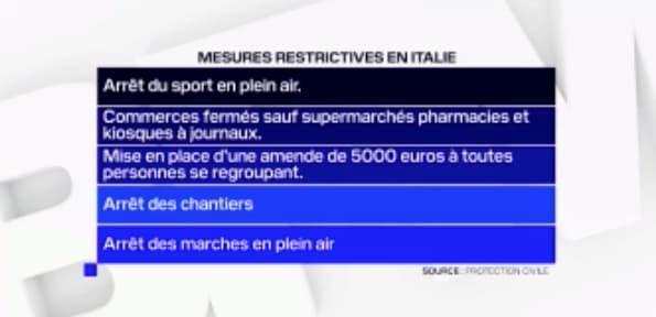 Mesures restrictives en Lombardie.
