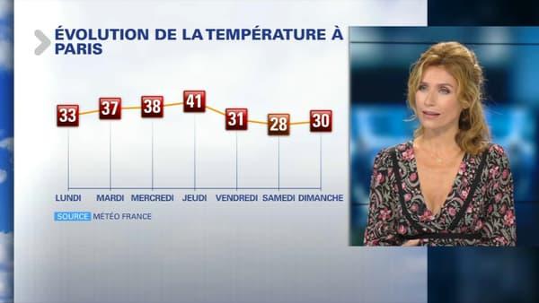 A Paris, le mercure pourrait atteindre les 41°C jeudi.