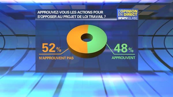 Une très courte majorité de Français (52%) n'approuvent pas les actions pour s'opposer au projet de loi Travail, selon un sondage Elabe pour BFMTV publié ce mercredi.