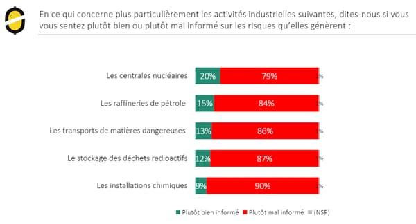 Les industries qui inquiètent le plus les Français