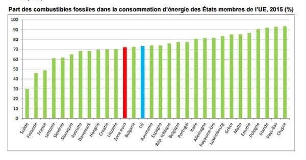 Part des combustibles fossiles dans la consommation d'énergie des États membres de l'Union européenne.