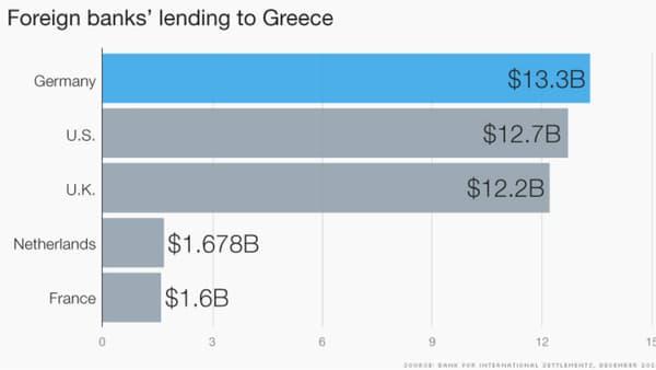 Les banques françaises sont bien moins exposées que les Allemandes ou les Britanniques en Europe