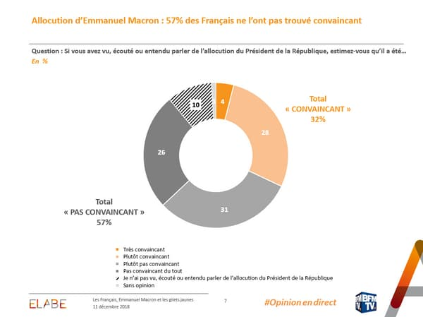 57% des Français interrogés jugent qu'Emmanuel macron n'a pas été convaincant lors de son allocution télévisée.