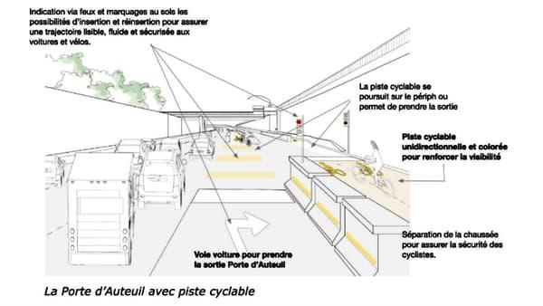 La proposition de piste cyclable sur le périphérique.