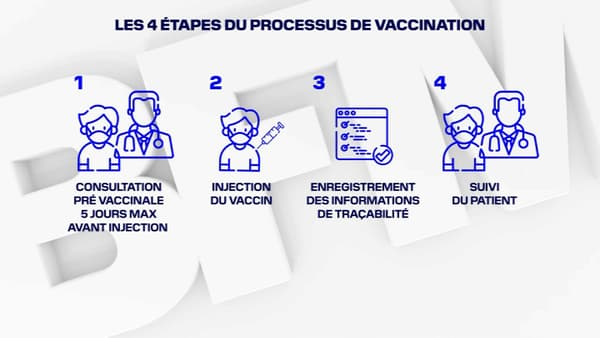 Les étapes de la vaccination