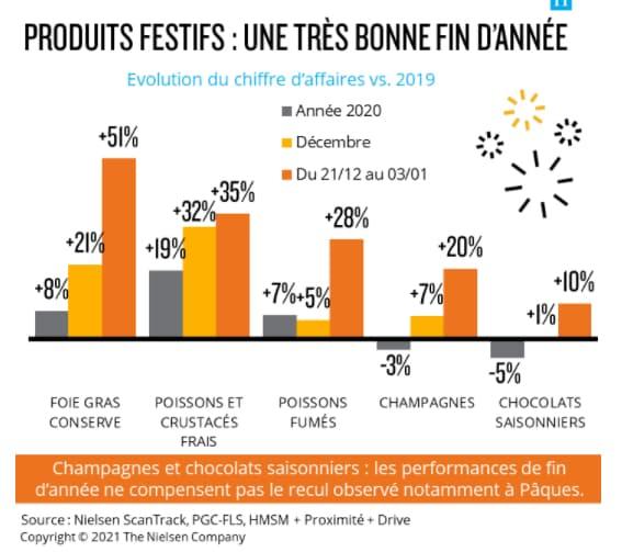 Ventes de produits festifs en grande distribution