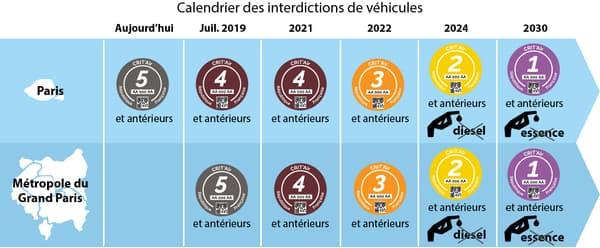 calendrier interdictions de véhicules métropole