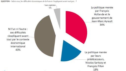 Selon un sondage 4 Français sur 10 imputent les difficultés économiques de la France au contexte international.